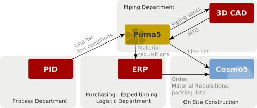 PUMA5 - Computer Line Associates